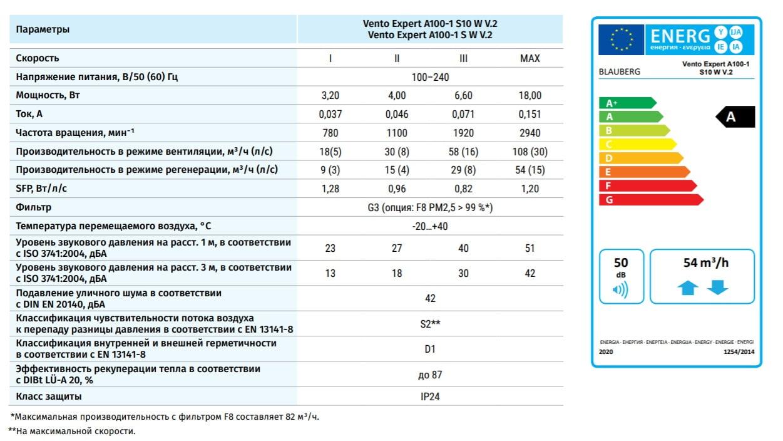 ТЕХНИЧЕСКИЕ ХАРАКТЕРИСТИКИ BLAUBERG VENTO EXPERT A100-1 S10 W V2